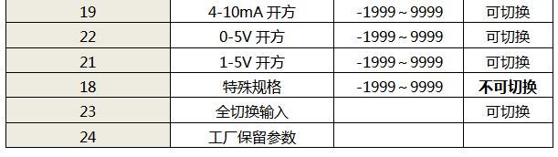 仪表输入信号类型表2